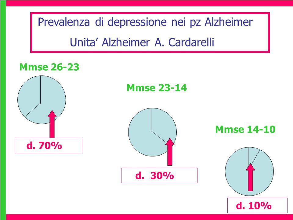 Prevalenza di depressione nei pz Alzheimer