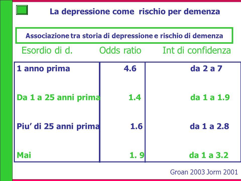 Associazione tra storia di depressione e rischio di demenza