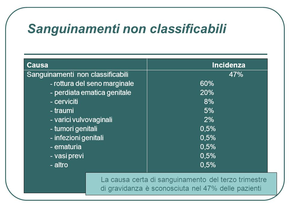 Sanguinamenti non classificabili
