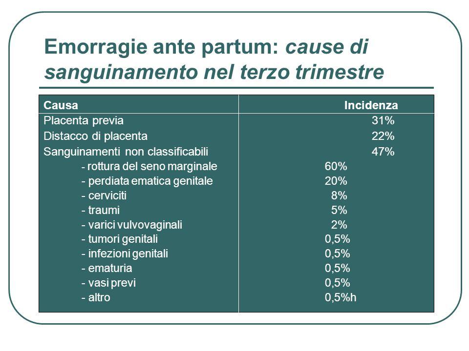 Emorragie ante partum: cause di sanguinamento nel terzo trimestre