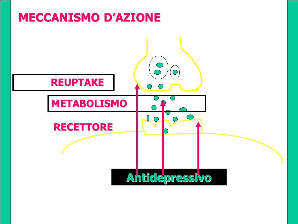 MECCANISMO D'AZIONE REUPTAKE METABOLISMO RECETTORE Antidepressivo