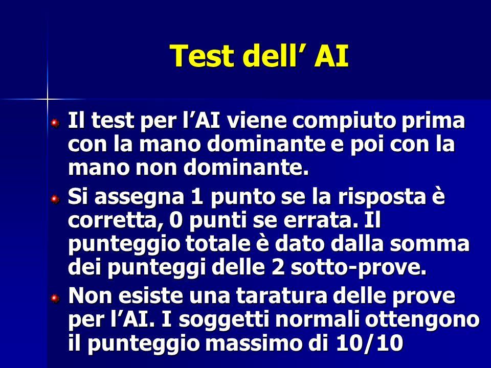 Test dell' AI Il test per l'AI viene compiuto prima con la mano dominante e poi con la mano non dominante.