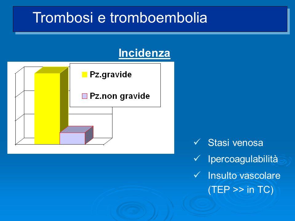 Trombosi e tromboembolia