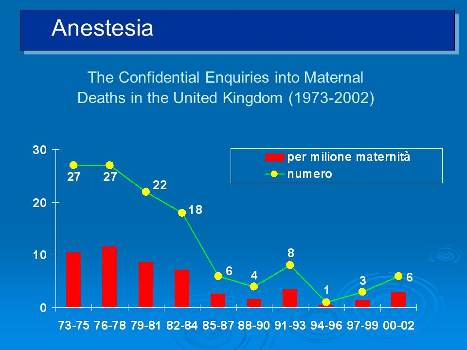 Anestesia The Confidential Enquiries into Maternal Deaths in the United Kingdom ( ) UK Maternal Enquire