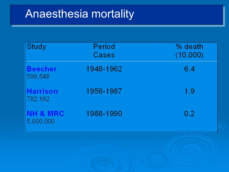 Anaesthesia mortality