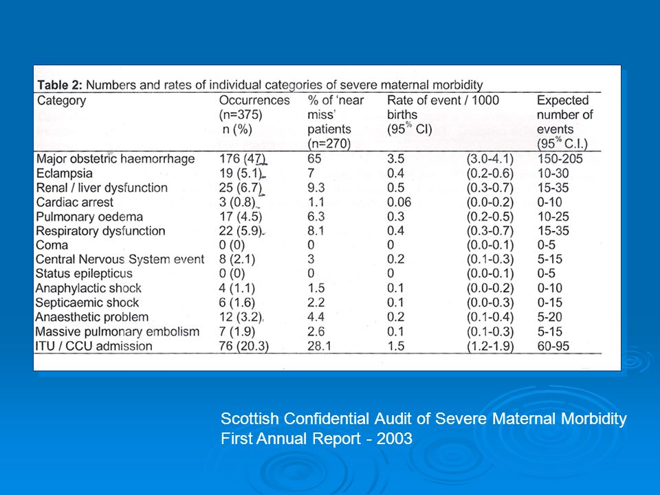 Scottish Confidential Audit of Severe Maternal Morbidity