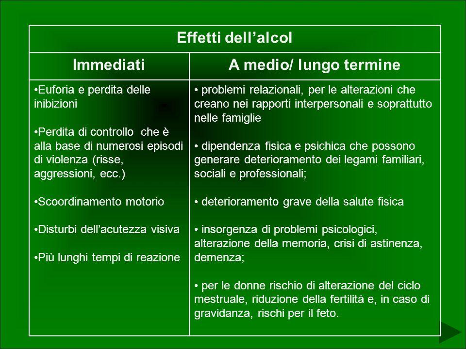 Effetti dell'alcol Immediati A medio/ lungo termine