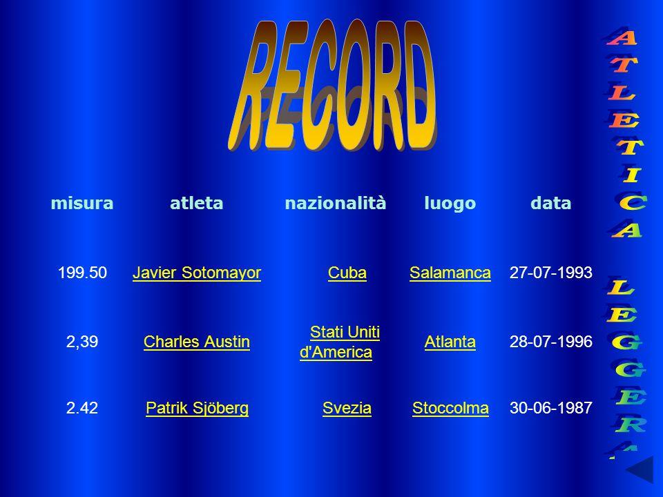 RECORD ATLETICA LEGGERA misura atleta nazionalità luogo data 199.50