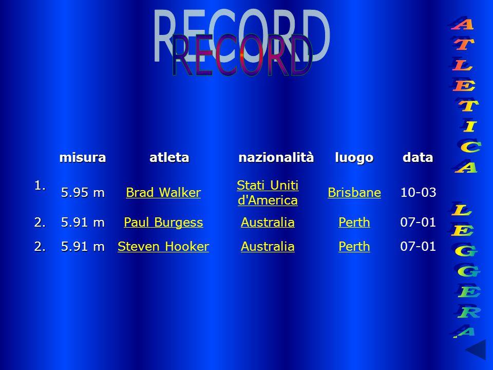 RECORD ATLETICA LEGGERA misura atleta nazionalità luogo data 1. 5.95 m