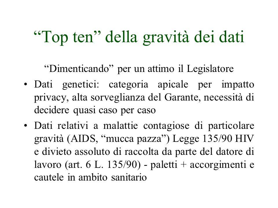 Top ten della gravità dei dati