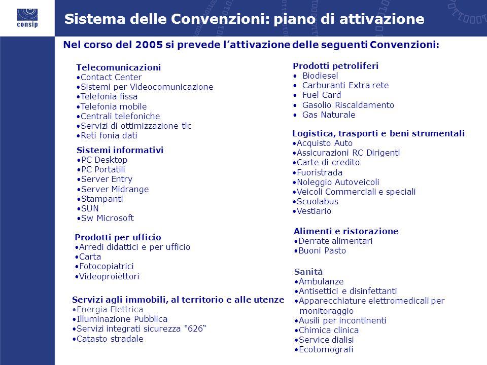 Sistema delle Convenzioni: piano di attivazione