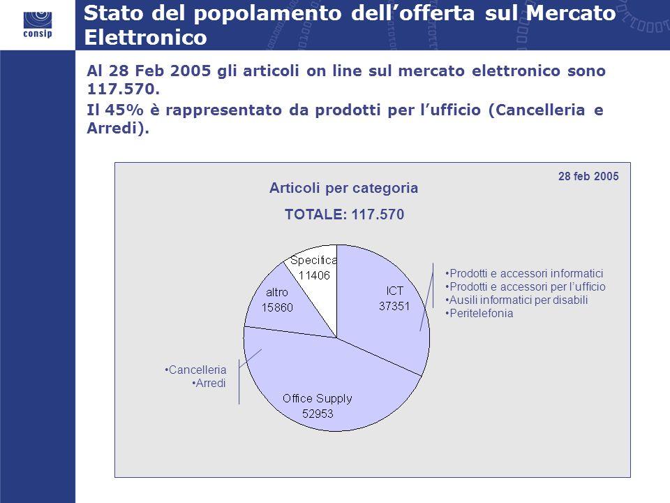 Stato del popolamento dell'offerta sul Mercato Elettronico