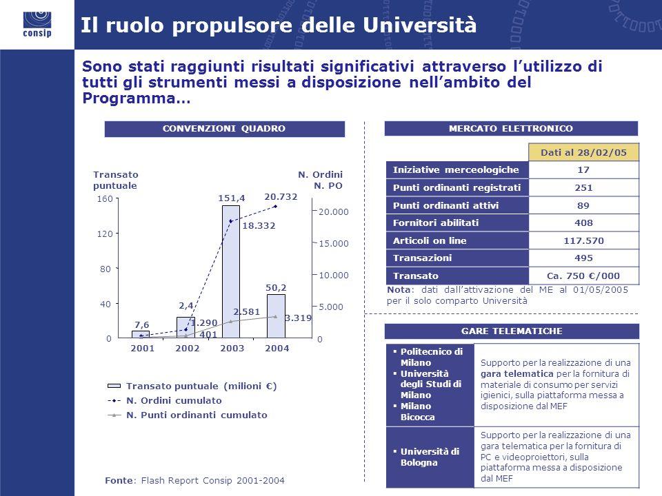 Il ruolo propulsore delle Università