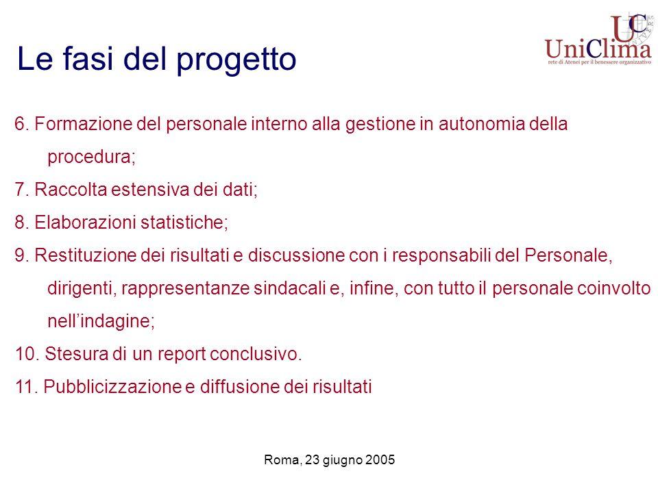 Le fasi del progetto 6. Formazione del personale interno alla gestione in autonomia della procedura;