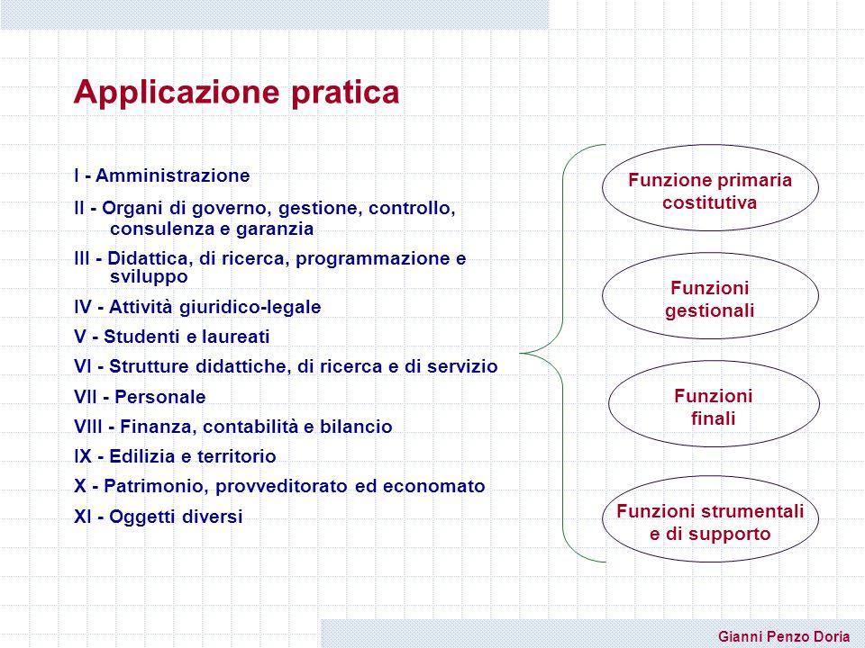 Funzione primaria costitutiva Funzioni strumentali e di supporto