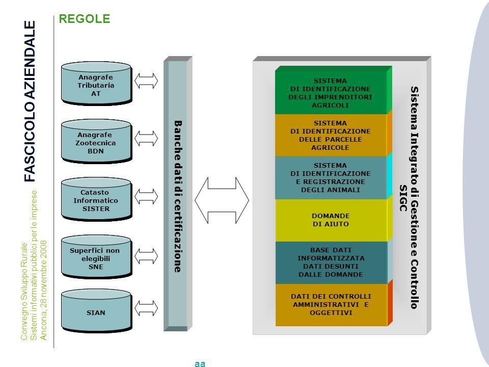 FASCICOLO AZIENDALE REGOLE Sistema Integrato di Gestione e Controllo