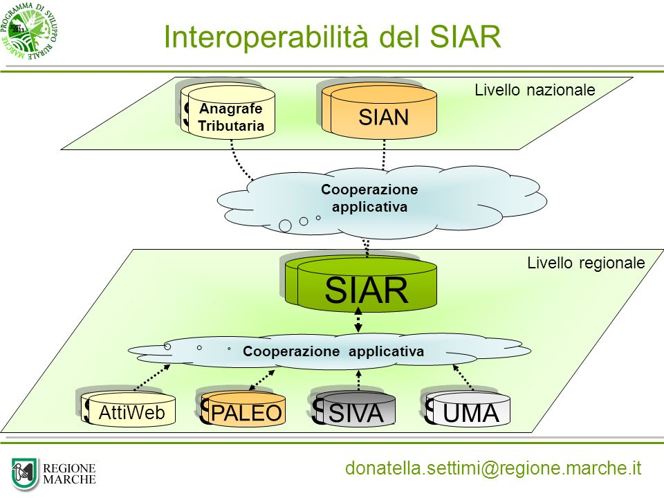 Interoperabilità del SIAR