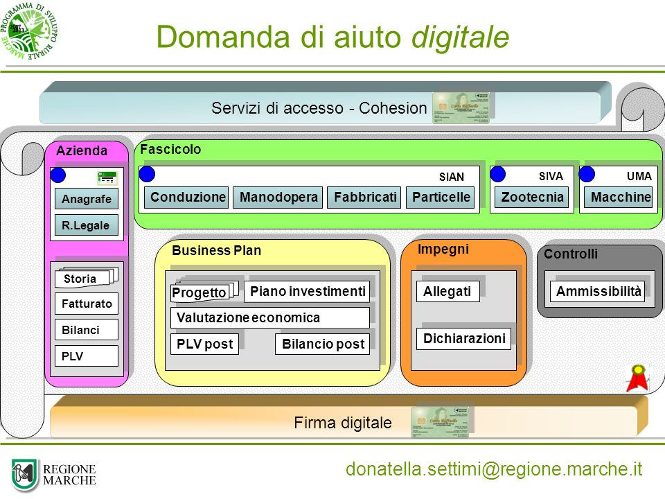 Domanda di aiuto digitale