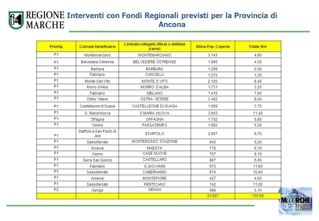 Interventi con Fondi Regionali previsti per la Provincia di Ancona
