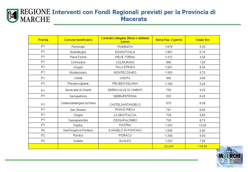 Interventi con Fondi Regionali previsti per la Provincia di Macerata