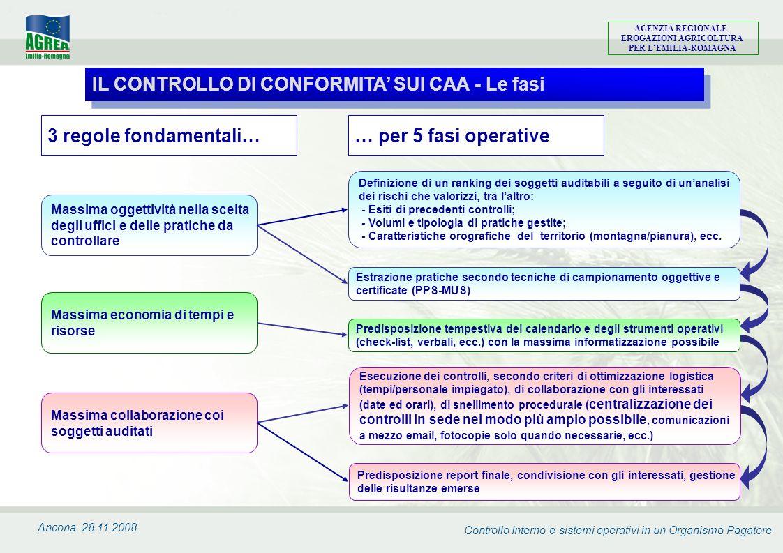 IL CONTROLLO DI CONFORMITA' SUI CAA - Le fasi