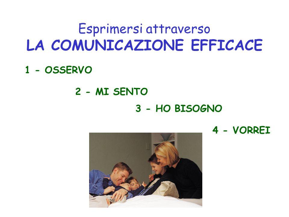 Esprimersi attraverso LA COMUNICAZIONE EFFICACE