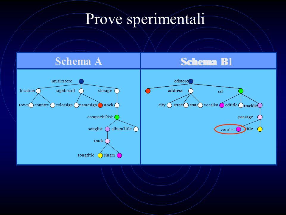 Prove sperimentali Schema A Schema B Schema B1 musicstore compackDisk