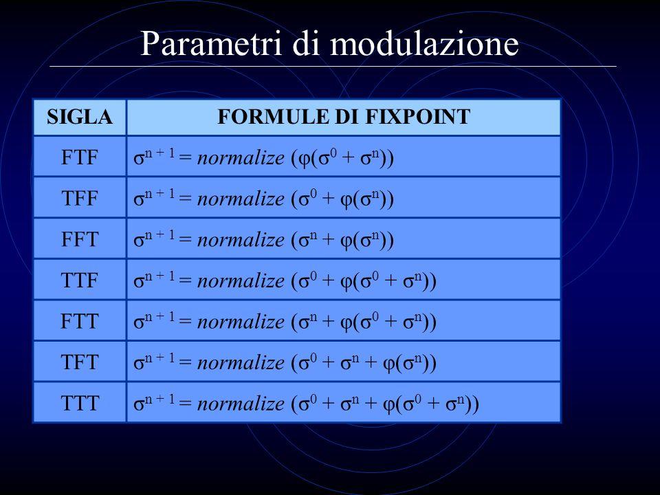 Parametri di modulazione