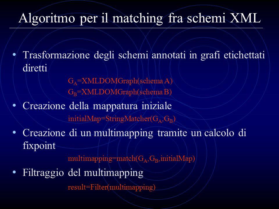 Algoritmo per il matching fra schemi XML