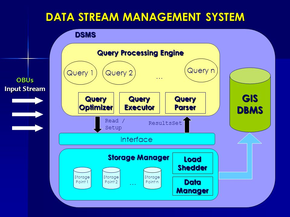 DATA STREAM MANAGEMENT SYSTEM Query Processing Engine