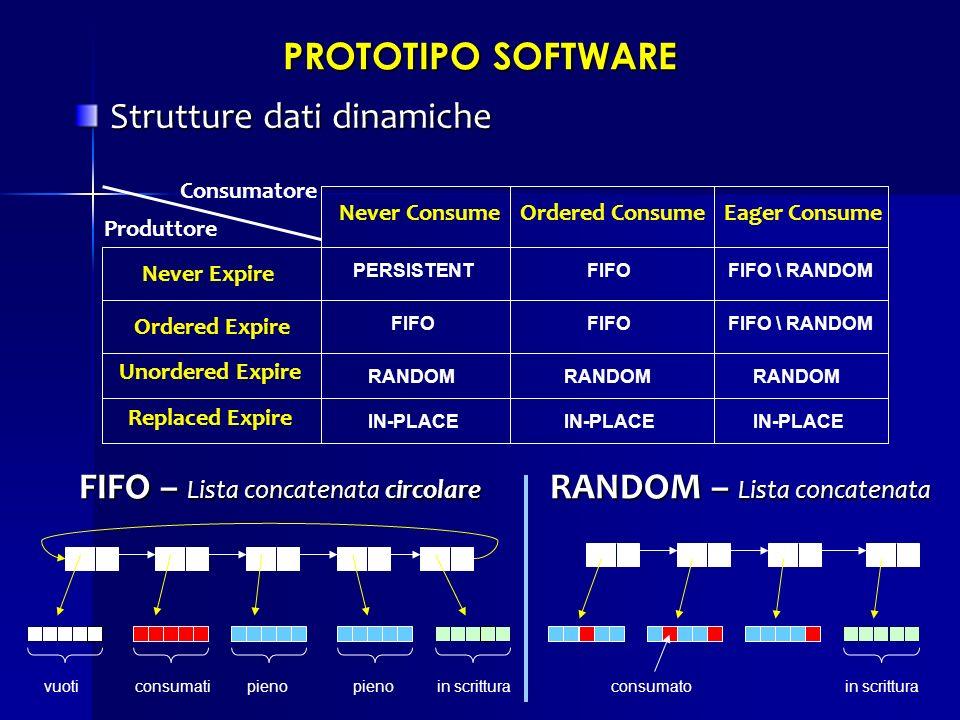 Strutture dati dinamiche