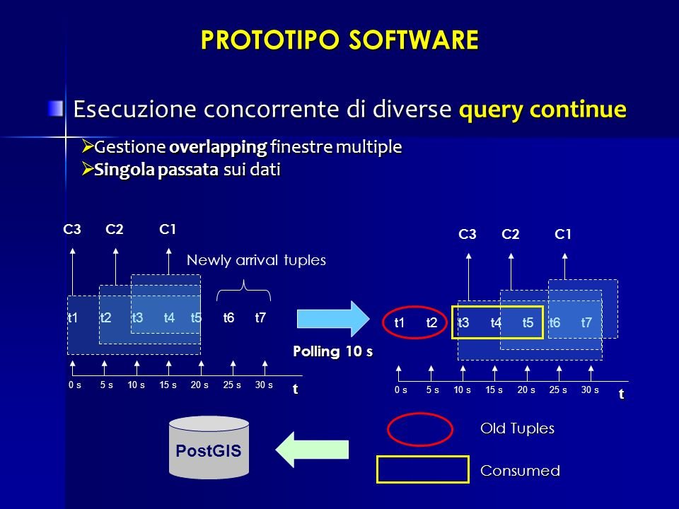 Esecuzione concorrente di diverse query continue
