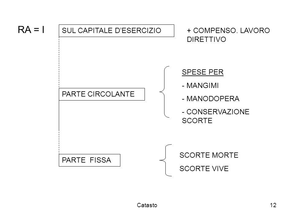 RA = I SUL CAPITALE D'ESERCIZIO + COMPENSO. LAVORO DIRETTIVO SPESE PER