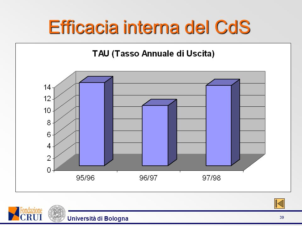 Efficacia interna del CdS