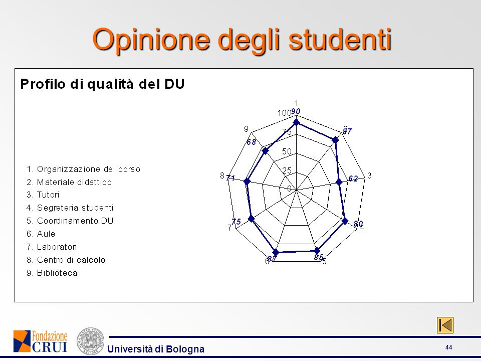 Opinione degli studenti