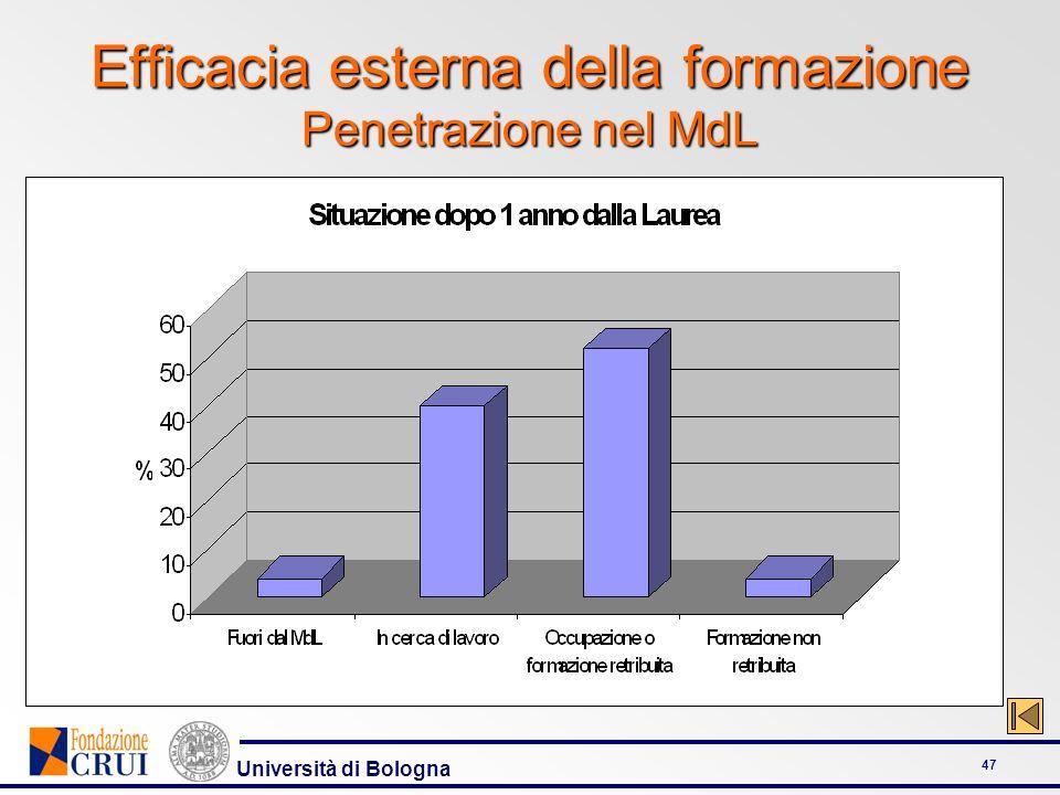 Efficacia esterna della formazione Penetrazione nel MdL