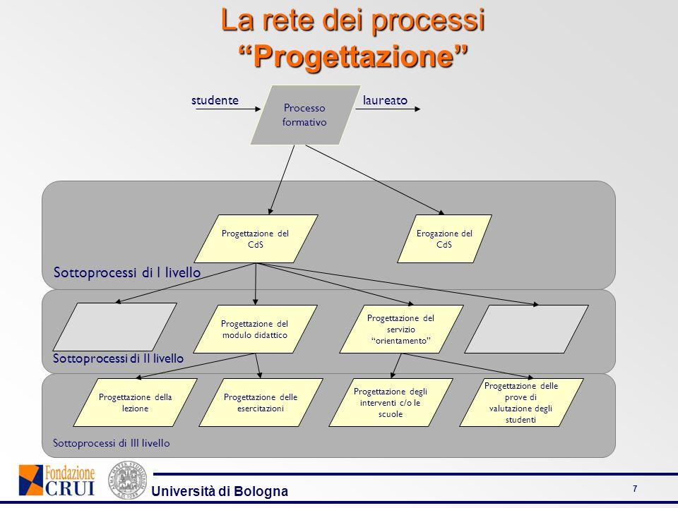 La rete dei processi Progettazione
