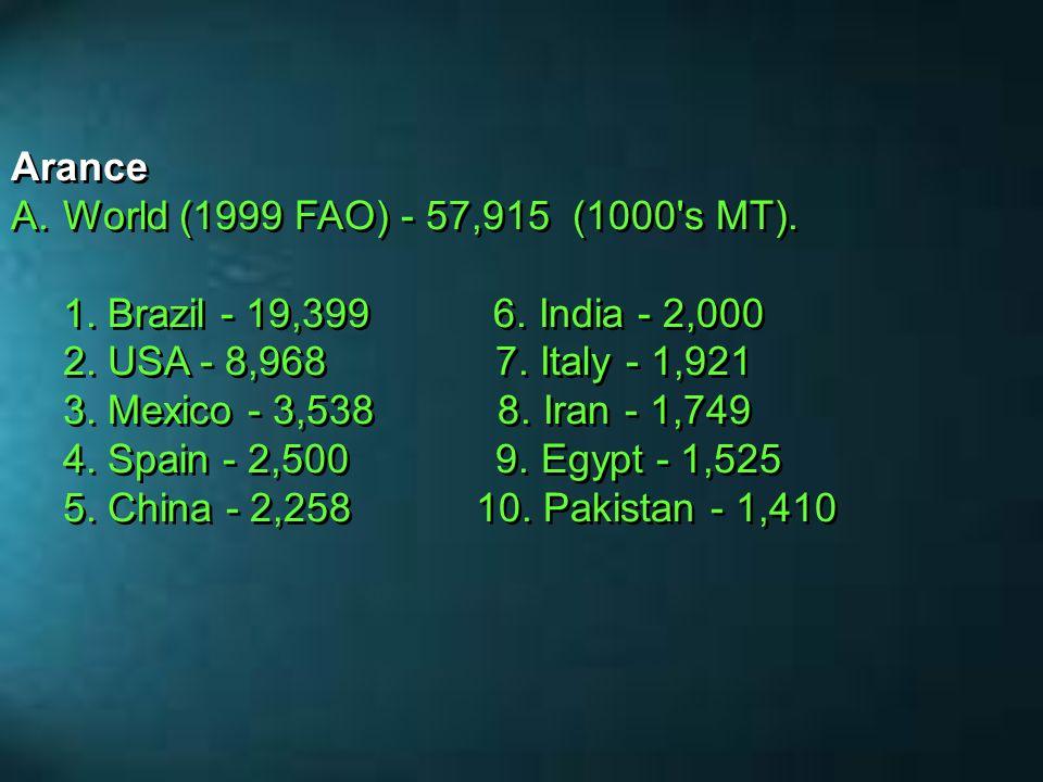 AranceWorld (1999 FAO) - 57,915 (1000 s MT).