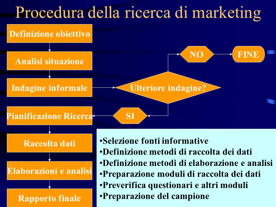Procedura della ricerca di marketing