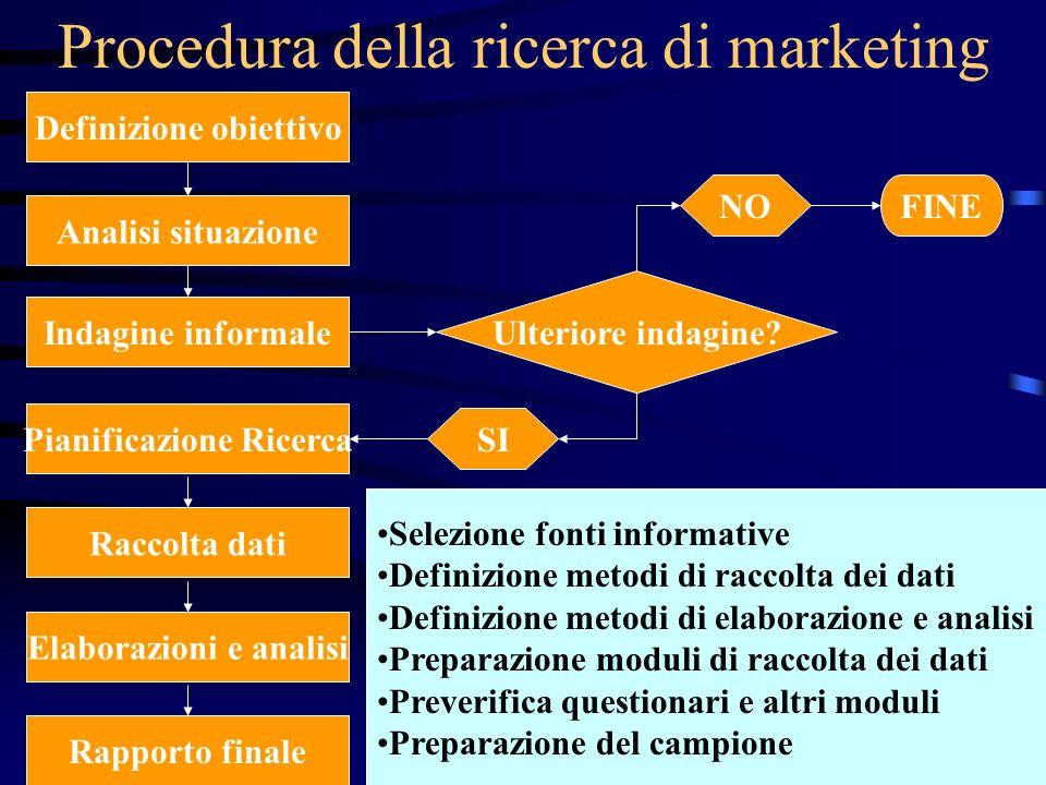 Procedura della ricerca di marketing
