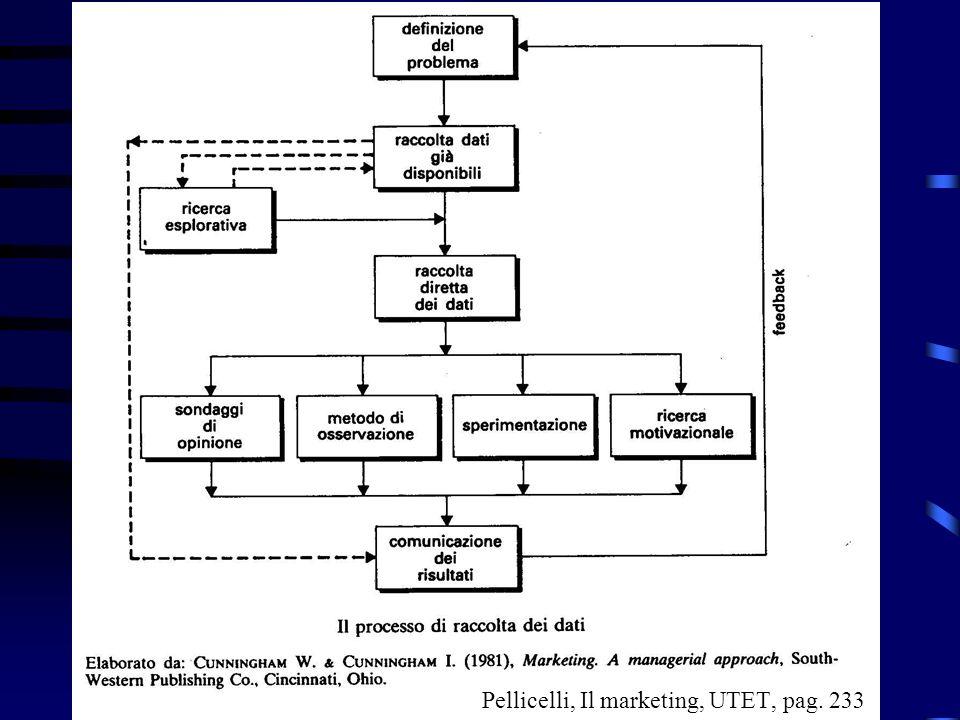 Pellicelli, Il marketing, UTET, pag. 233