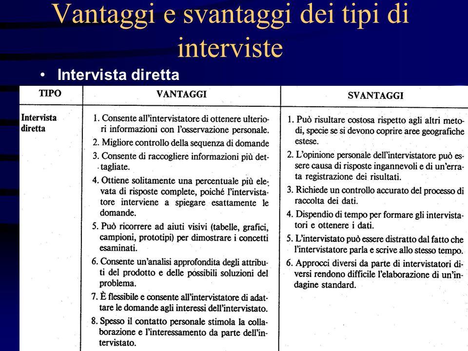Vantaggi e svantaggi dei tipi di interviste