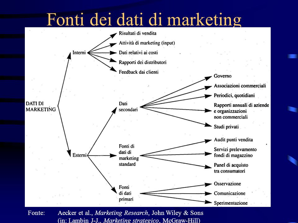 Fonti dei dati di marketing