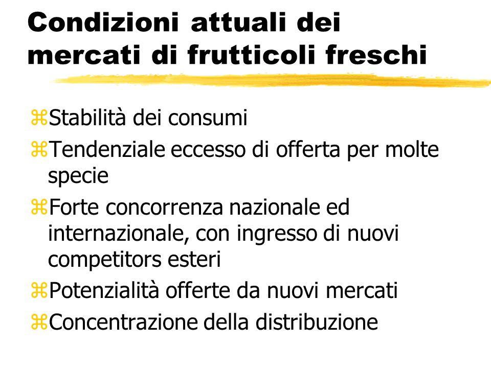 Condizioni attuali dei mercati di frutticoli freschi