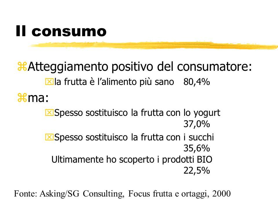 Il consumo Atteggiamento positivo del consumatore: ma: