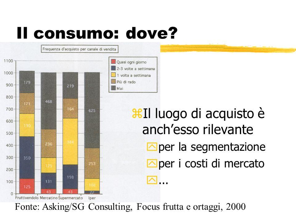 Il consumo: dove Il luogo di acquisto è anch'esso rilevante