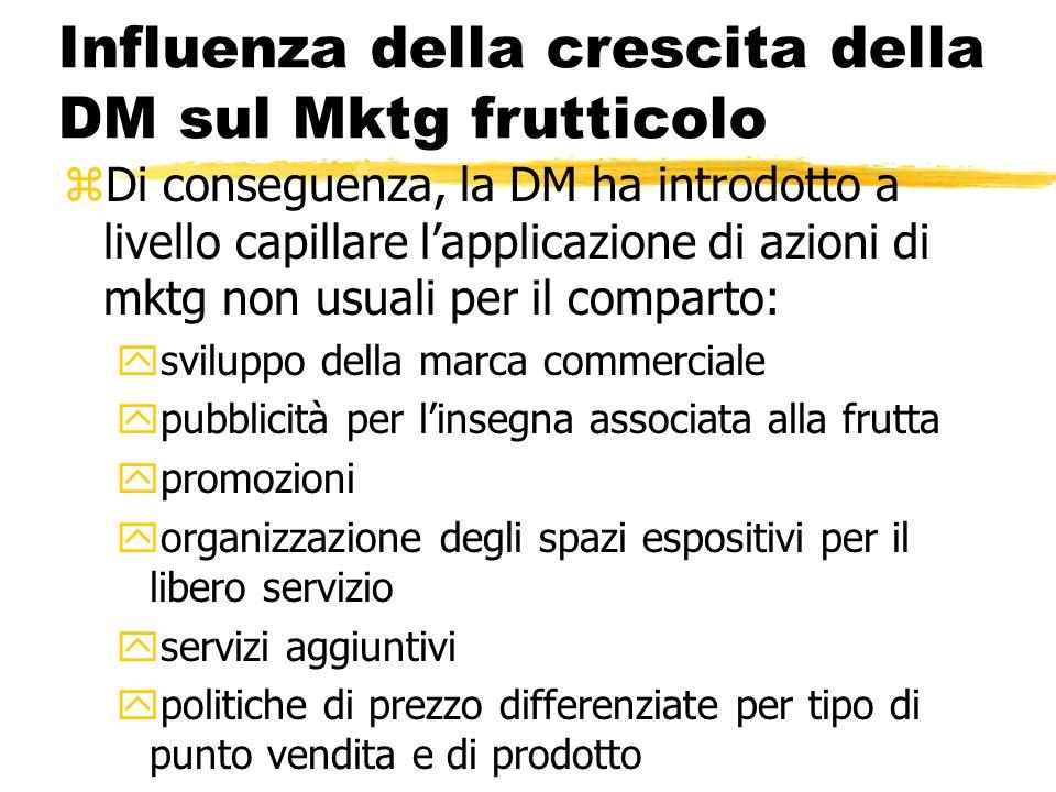Influenza della crescita della DM sul Mktg frutticolo