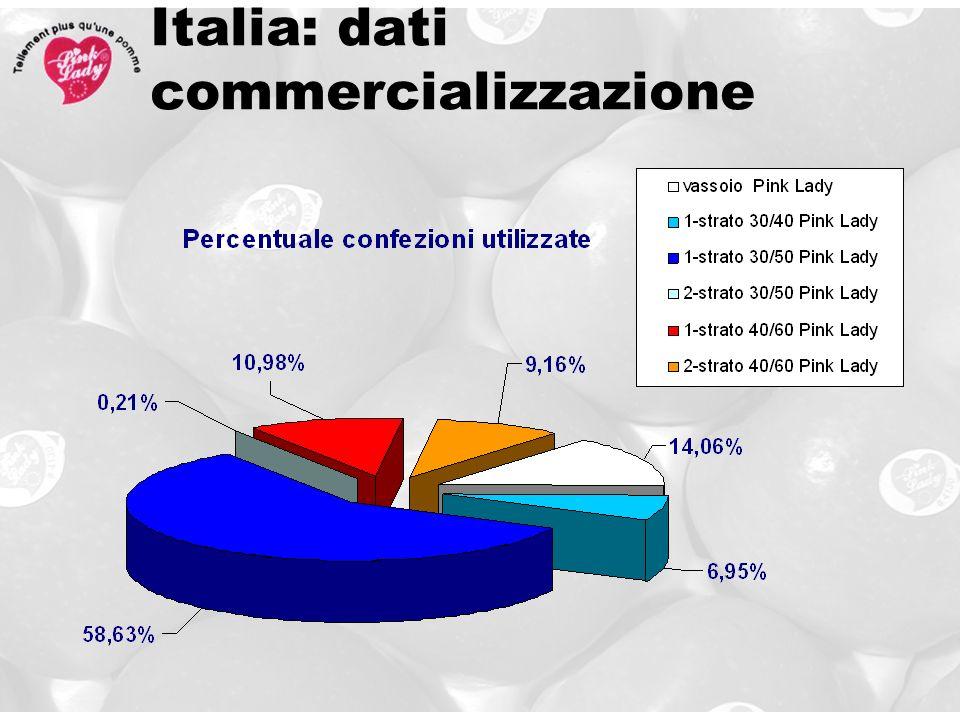 Italia: dati commercializzazione
