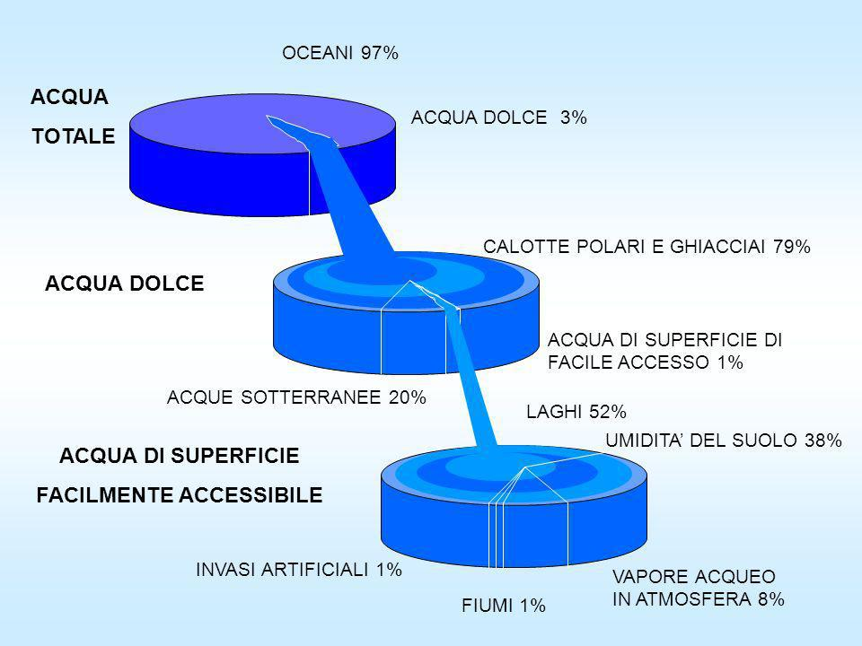 FACILMENTE ACCESSIBILE