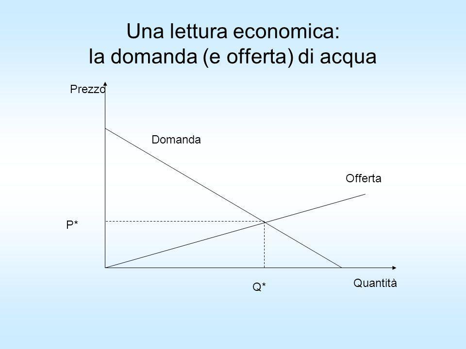 Una lettura economica: la domanda (e offerta) di acqua